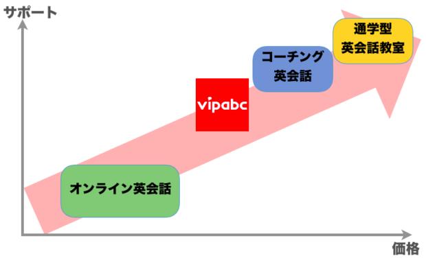vipabc 位置付け